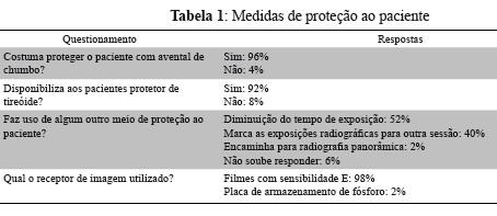 Quando questionados sobre casos em que o paciente é incapaz de manter o  filme na posição adequada, foram obtidas diferentes respostas, apresentadas  na ... ca1e7bd766