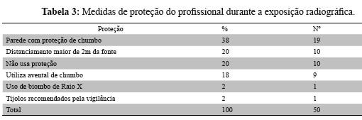 Com relação à proteção própria contra a radiação odontológica, foram  obtidos os resultados apresentados na Tabela 3. 97da555b3b