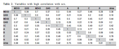 nonmetric analysis of jawbones for sex determination Both sex and ancestry for each analysis for the purposes nonmetric methods were 24 times more likely to be preferred to metric methods.