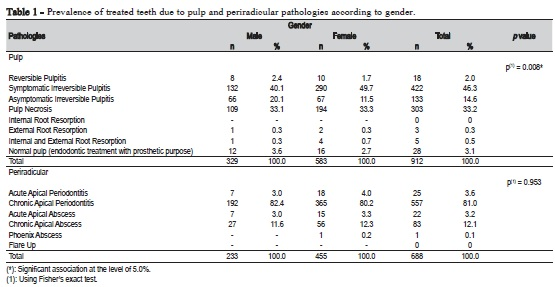 Brazilian Journal of Oral Sciences - Prevalence of endodontic