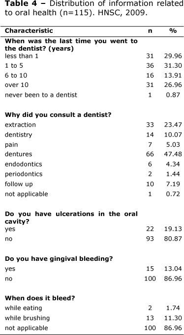 Adult Patients Profile Regarding Their Oral Health