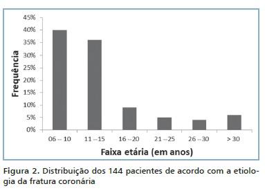 Prevalência dos atendimentos psiquiátricos em serviço móvel de urgência revisão bibliográfica 10