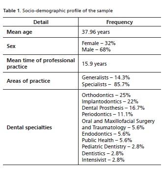 Revista Brasileira de Odontologia - Dental surgeons