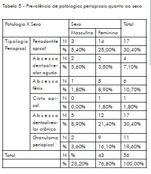 DIAGNOSTICO EM ENDODONTIA PDF DOWNLOAD