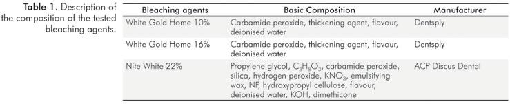 Revista Odonto Ciencia Online Citotoxicidade Do Gel Clareador